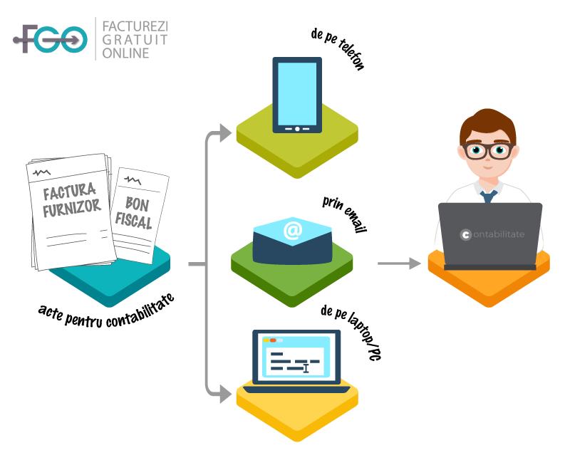 acte-contabilitate-functionalitati-fgo