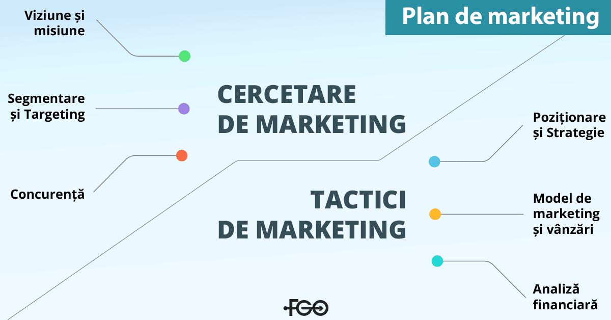 planul de marketing - elemente esentiale