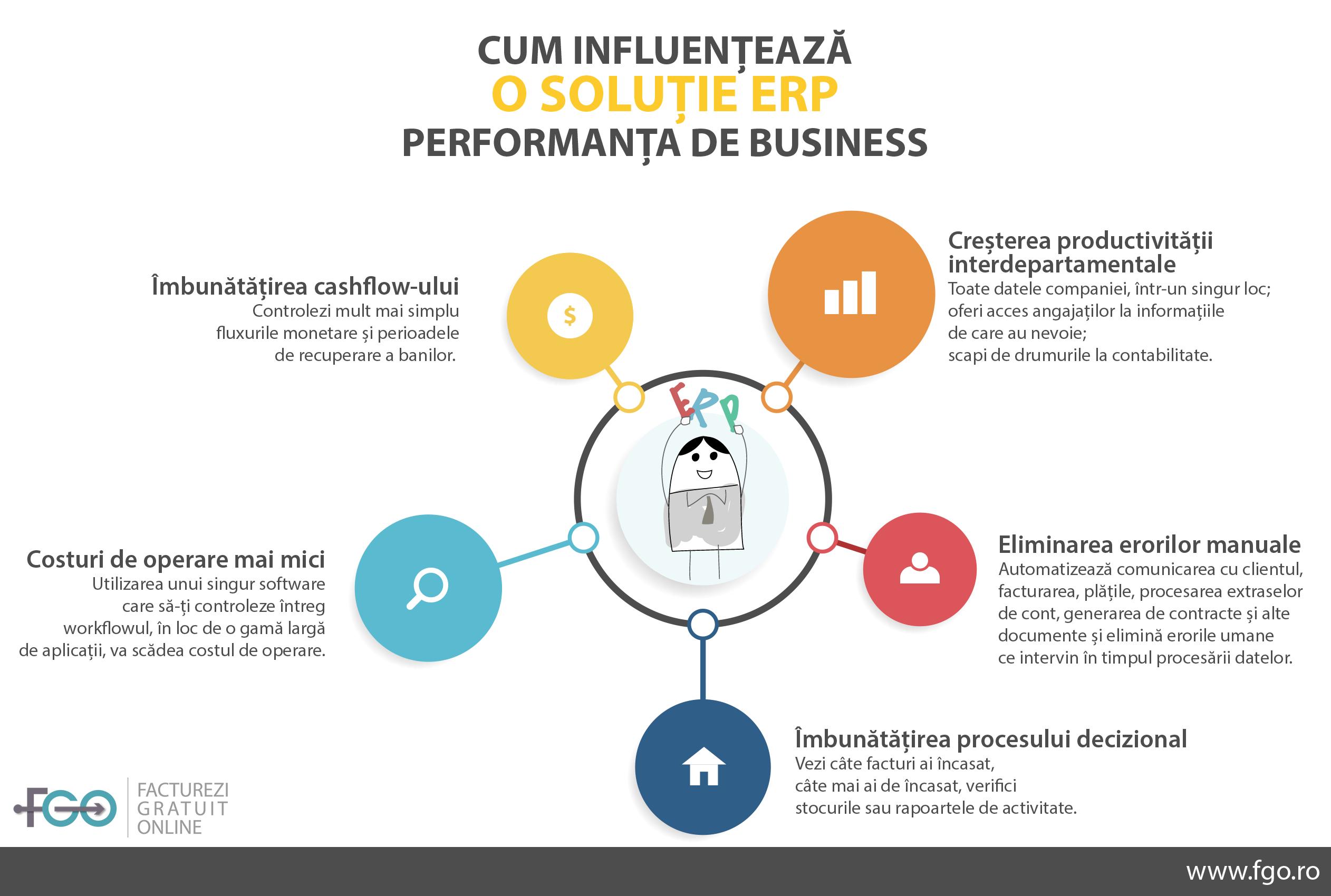 cum influenteaza o solutie erp performanta de business