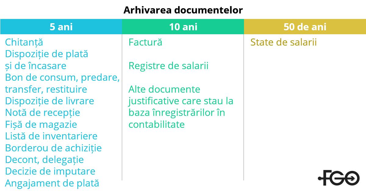 arhivare-documente