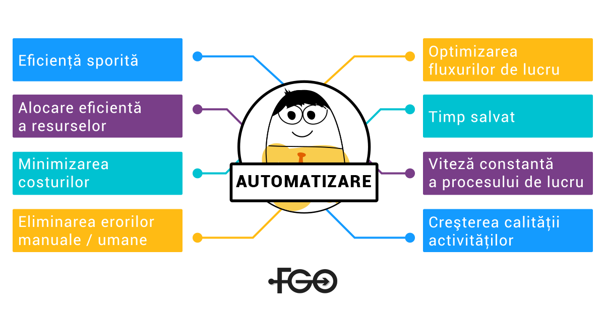automatizare-fgo